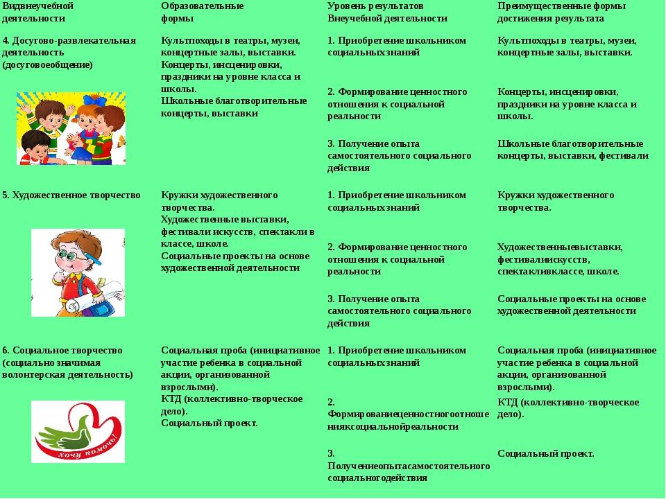 Видвнеучебной деятельности Образовательные формы Уровень результатов Внеучебн...