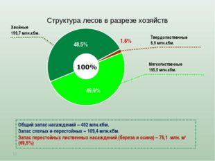 Структура лесов в разрезе хозяйств * Мягколиственные 195,5 млн.кбм. Общий зап