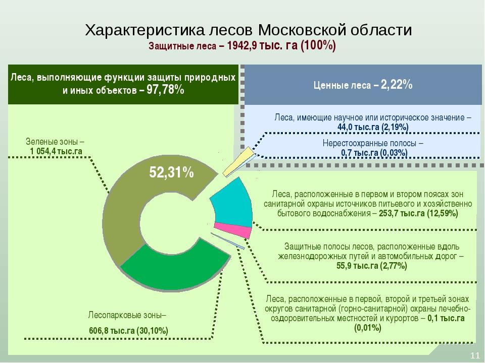 Характеристика лесов Московской области * * – Леса, расположенные в первом и...