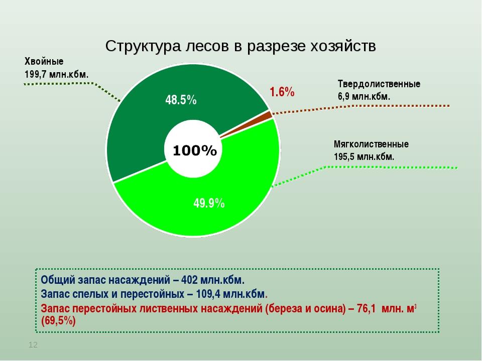 Структура лесов в разрезе хозяйств * Мягколиственные 195,5 млн.кбм. Общий зап...