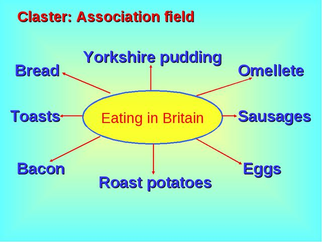 Eating in Britain Claster: Association field Bread Roast potatoes Omellete Yo...