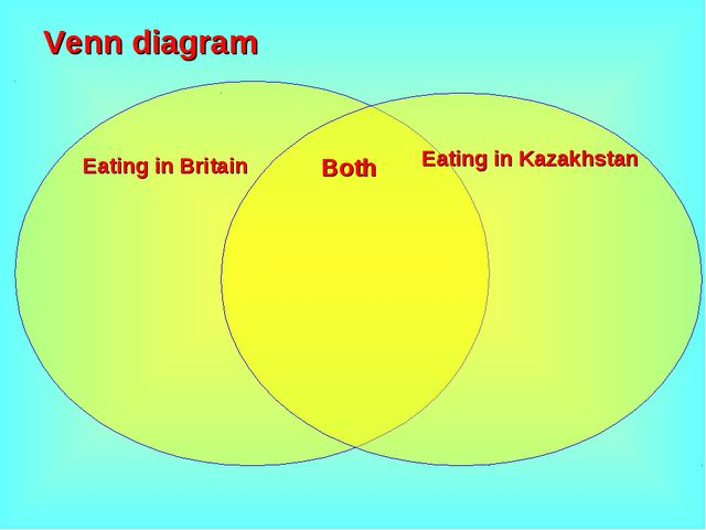 Venn diagram Eating in Britain Eating in Kazakhstan Both