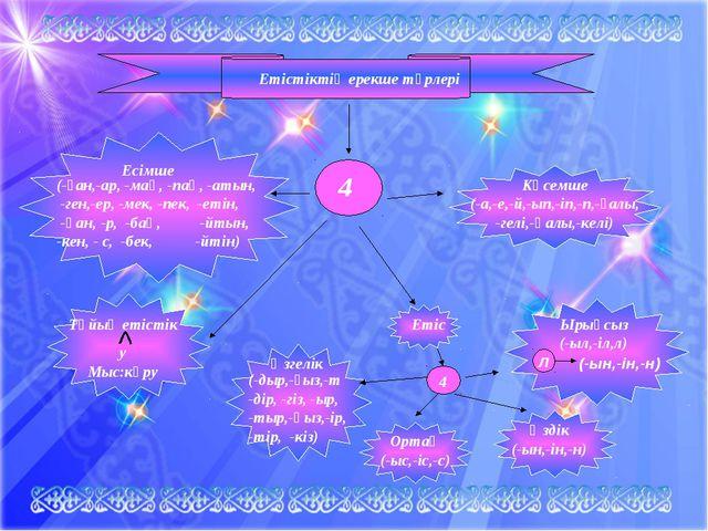 Етістіктің ерекше түрлері 4 (-ған,-ар, -мақ, -пақ, -атын, -ген,-ер, -мек, -пе...