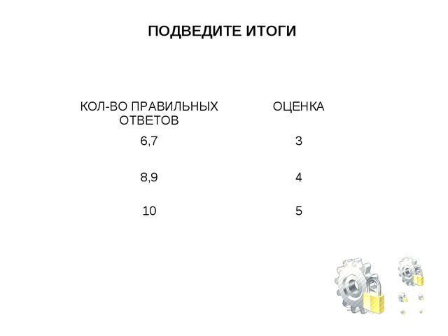 ПОДВЕДИТЕ ИТОГИ КОЛ-ВО ПРАВИЛЬНЫХ ОТВЕТОВОЦЕНКА 6,73 8,94 105