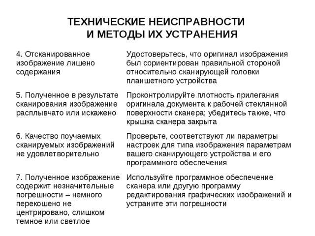 ТЕХНИЧЕСКИЕ НЕИСПРАВНОСТИ И МЕТОДЫ ИХ УСТРАНЕНИЯ 4. Отсканированное изображен...