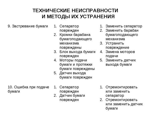 ТЕХНИЧЕСКИЕ НЕИСПРАВНОСТИ И МЕТОДЫ ИХ УСТРАНЕНИЯ 9. Застревание бумагиСепара...