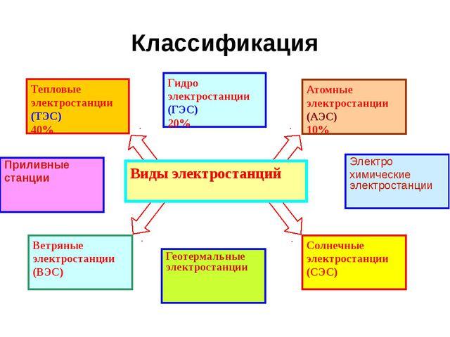 Классификация Виды электростанций Гидро электростанции (ГЭС) 20% Атомные элек...