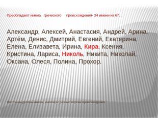 Преобладают имена греческого происхождения- 24 имени из 67. Александр, Алекс