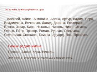 Из 62 имён 31 имя встречаются 1 раз: Алексей, Алина, Антонина, Арина, Артур,