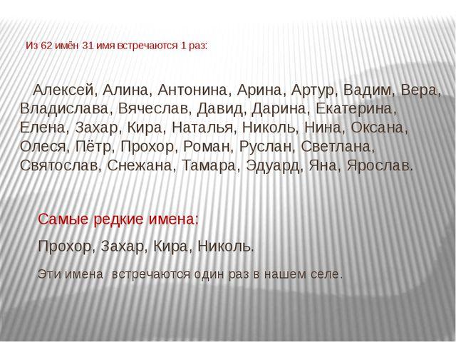 Из 62 имён 31 имя встречаются 1 раз: Алексей, Алина, Антонина, Арина, Артур,...