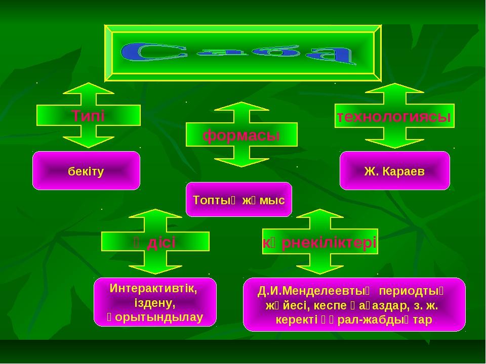 Типі формасы технологиясы көрнекіліктері бекіту Топтық жұмыс Ж. Караев Д.И.Ме...