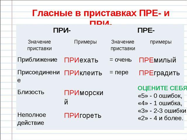 Гласные в приставках ПРЕ- и ПРИ- ОЦЕНИТЕ СЕБЯ «5» - 0 ошибок, «4» - 1 ошибка,...
