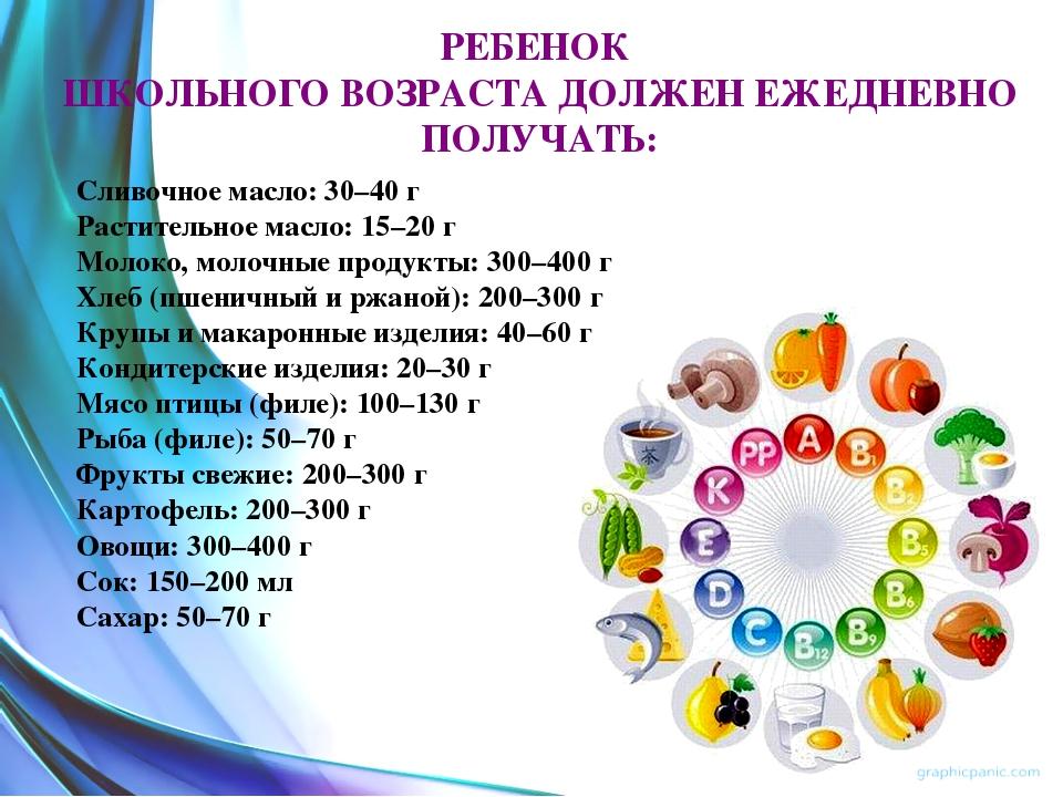 РЕБЕНОК ШКОЛЬНОГО ВОЗРАСТА ДОЛЖЕН ЕЖЕДНЕВНО ПОЛУЧАТЬ: Сливочное масло: 30–40...