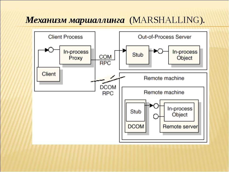 Механизм маршаллинга (MARSHALLING).