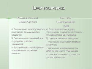 Цели воспитания Коммунистическая идеология: цели Личностно- ориентированная: