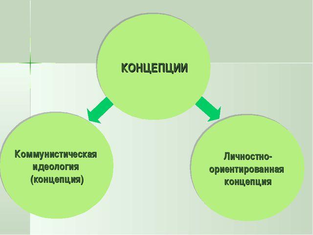 КОНЦЕПЦИИ Коммунистическая идеология (концепция) Личностно- ориентированная к...