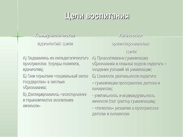 Цели воспитания Коммунистическая идеология: цели Личностно- ориентированная:...