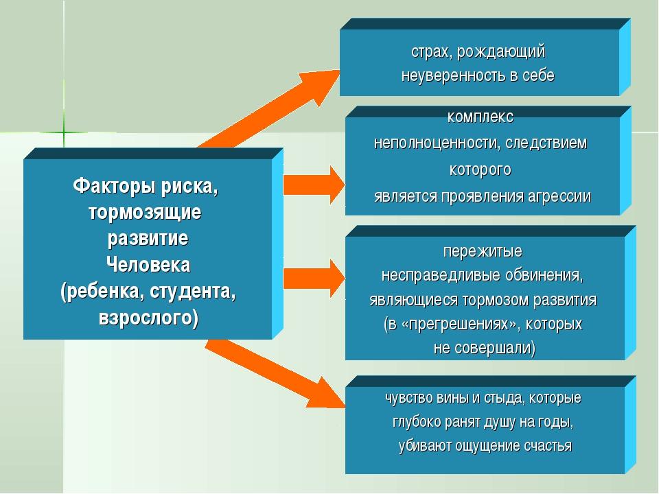 Факторы риска, тормозящие развитие Человека (ребенка, студента, взрослого) ст...