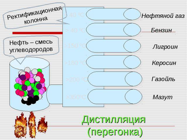 Нефтяной газ Бензин Лигроин Керосин Газойль Мазут Дистилляция (перегонка) Не...