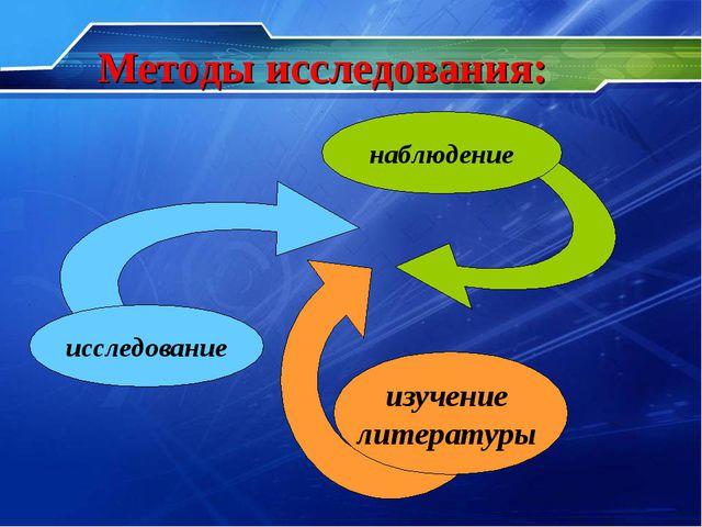 Методы исследования: исследование изучение литературы наблюдение