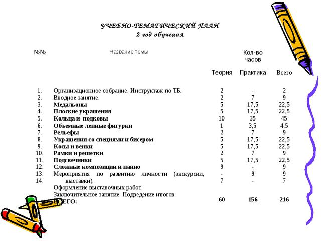 УЧЕБНО-ТЕМАТИЧЕСКИЙ ПЛАН 2 год обучения