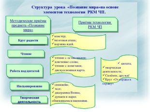 Структура урока «Познание мира»на основе элементов технологии РКМ ЧП. Методич