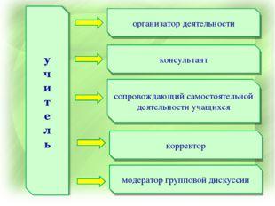 организатор деятельности консультант модератор групповой дискуссии корректор