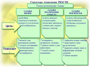 Структура технологии РКМ ЧП Технологические этапы 1 стадия ВЫЗОВ 2 стадия РЕА