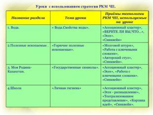 Уроки с использованием стратегии РКМ ЧП.