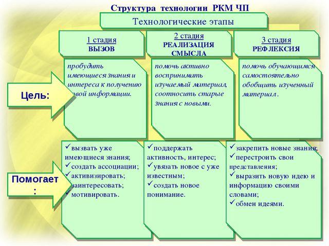 Структура технологии РКМ ЧП Технологические этапы 1 стадия ВЫЗОВ 2 стадия РЕА...