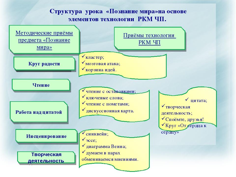 Структура урока «Познание мира»на основе элементов технологии РКМ ЧП. Методич...