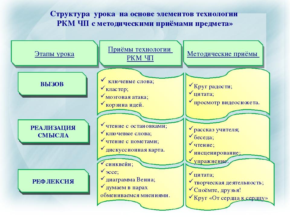 Структура урока на основе элементов технологии РКМ ЧП с методическими приёмам...