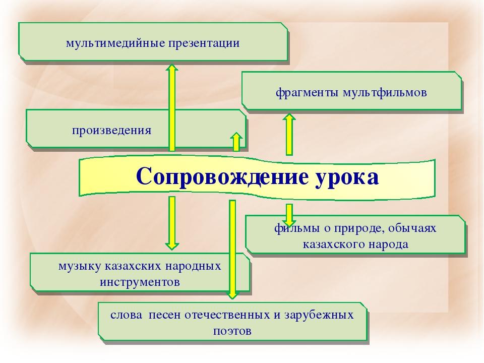 фильмы о природе, обычаях казахского народа произведения мультимедийные презе...