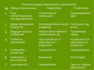 Различия между невропатией и психопатией. №Сфера отграниченияНевропатияПси