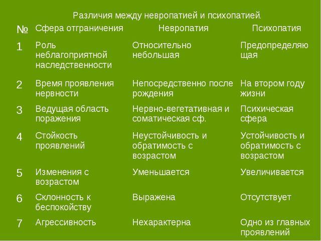Различия между невропатией и психопатией. №Сфера отграниченияНевропатияПси...