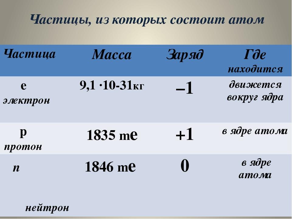 Частицы, из которых состоит атом Частица Масса Заряд Гденаходится eэлектрон 9...