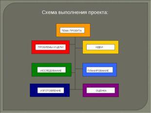 Схема выполнения проекта: ТЕМА ПРОЕКТА ПРОБЛЕМЫ И ЦЕЛИ ИССЛЕДОВАНИЕ ИЗГОТОВЛЕ
