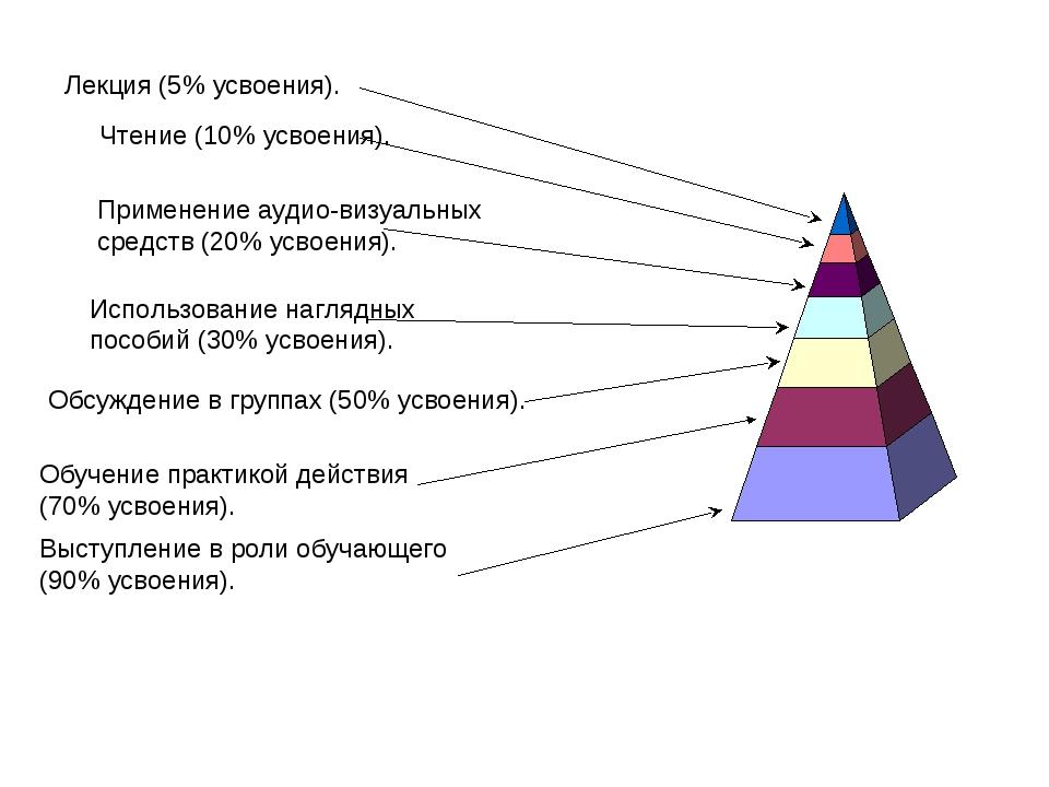 Лекция (5% усвоения). Чтение (10% усвоения). Применение аудио-визуальных сред...