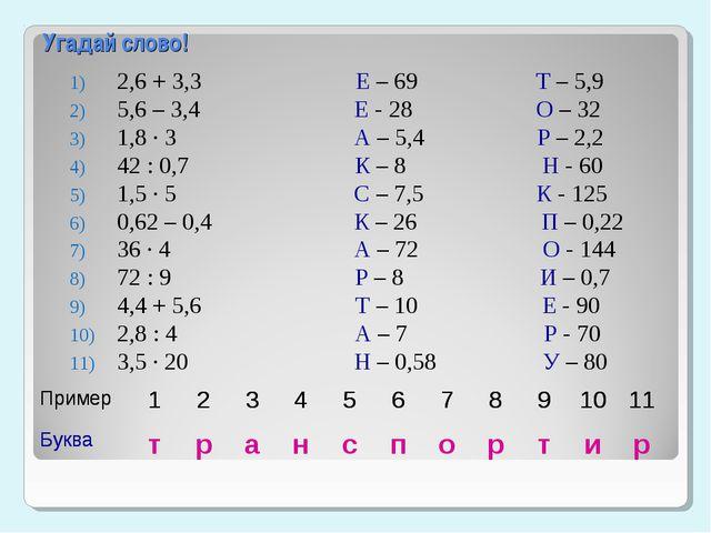 Угадай слово! 2,6 + 3,3 Е – 69 Т – 5,9 5,6 – 3,4 Е - 28 О – 32 1,8 ∙ 3 А – 5,...