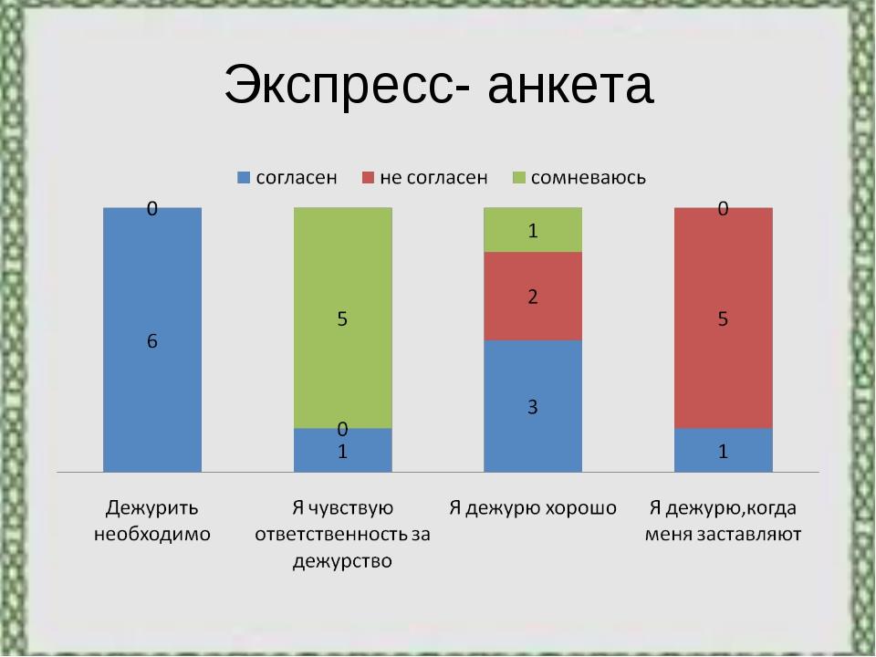 Экспресс- анкета