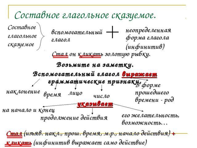 Онлайн тест на виды сказуемого по русскому языку 8 класс