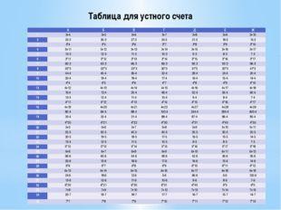 Таблица для устного счета  А Б В Г Д Е Ж 1 3+4 3+5 3+6 3+7 3+8 3+9 3+10 2 33