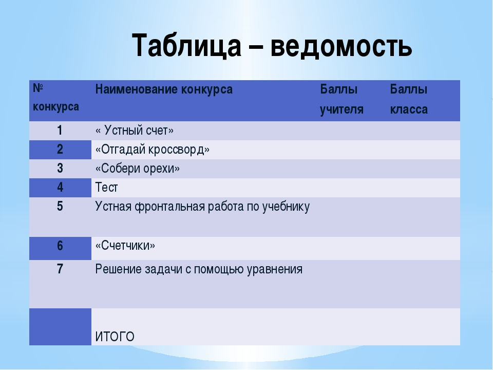 Таблица – ведомость № конкурса Наименование конкурса Баллы учителя Баллы клас...