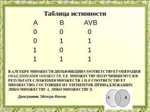 Таблица истинности  А В АVВ  0 0 0  0 1 1 1 0 1 1 1 1 Диа