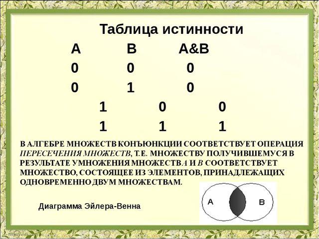 Таблица истинности  А В А&В  0 0 0  0 1 0 1 0 0 1 1...