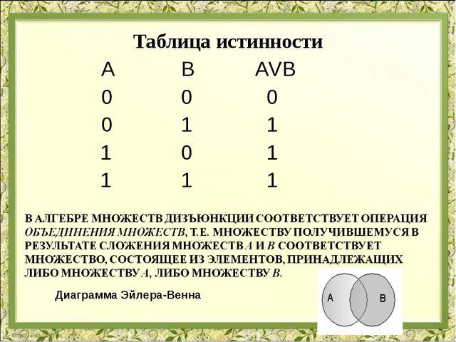Таблица истинности  А В АVВ  0 0 0  0 1 1 1 0 1 1 1 1 Диа...
