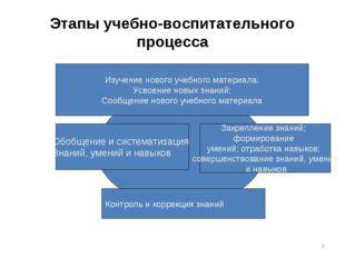 * Этапы учебно-воспитательного процесса Изучение нового учебного материала; У