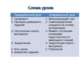 Схема урока Традиционный урокСовременный урок Оргмомент Проверка домашнего з