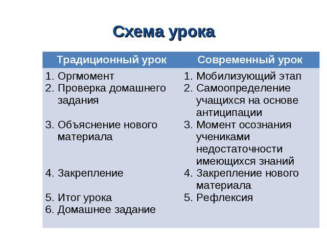 Схема урока Традиционный урокСовременный урок Оргмомент Проверка домашнего з...