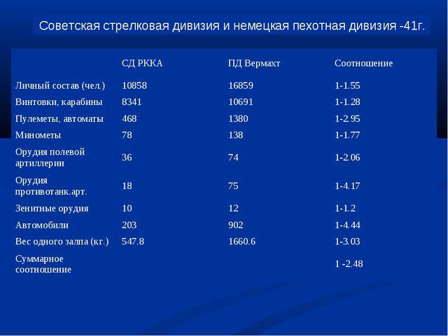 Советская стрелковая дивизия и немецкая пехотная дивизия -41г. СД РККАПД...